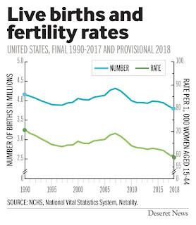 US Birth Rates