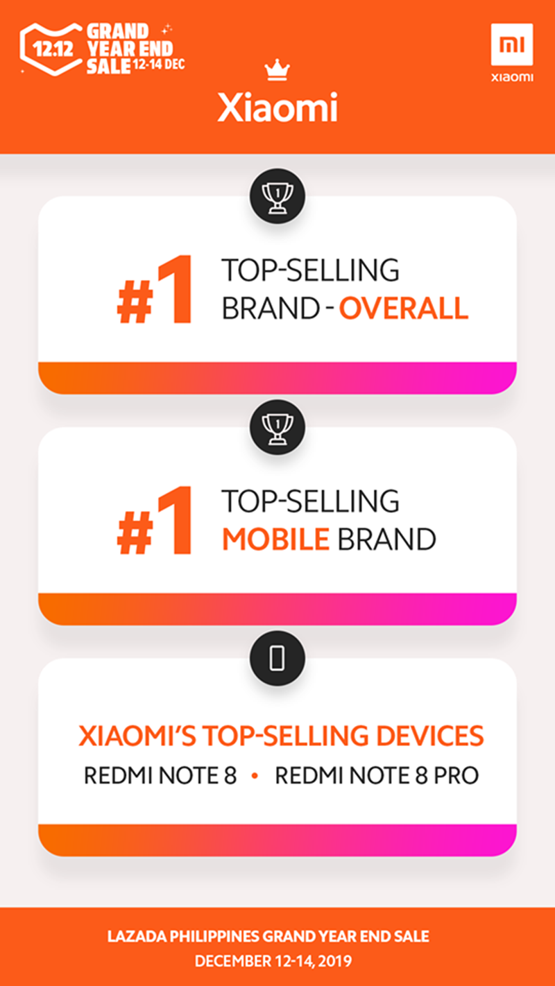 Huge win for Xiaomi at Lazada