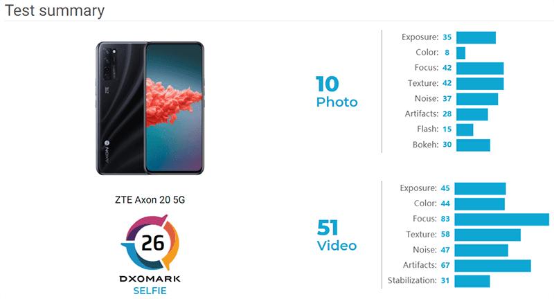 The camera score breakdown of ZTE Axon 20