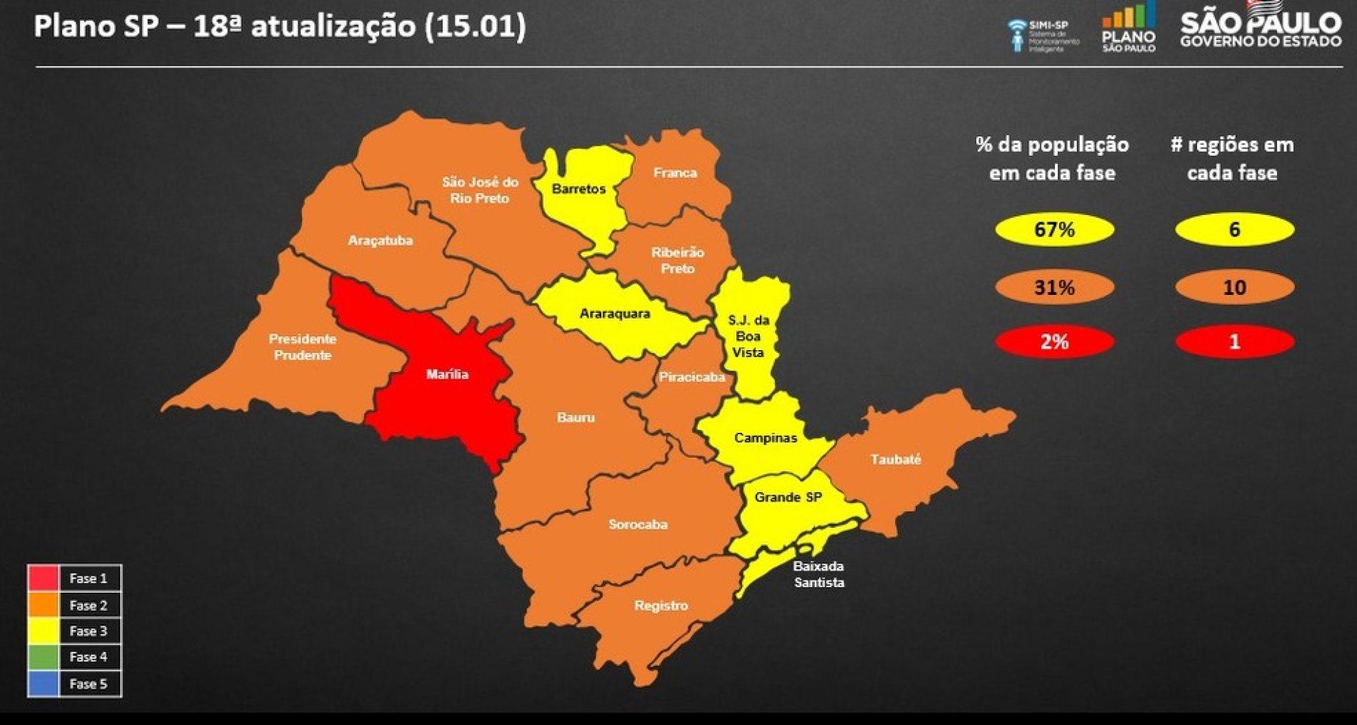 Cajobi se mantém na fase amarela; Outras regiões regrediram