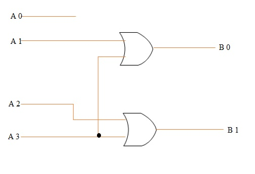 VHDL CODE FOR 4 TO 2 ENCODER - Engineering-Notes  Encoder Logic Diagram on