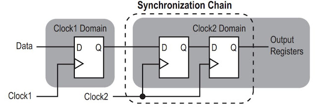 two-FF synchronizer explained
