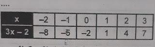 soal matematika relasi dan fungsi kelas 8