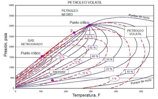 Comparación de Diagrama de Fases entre el Petróleo Volátil y el Gas Condensado