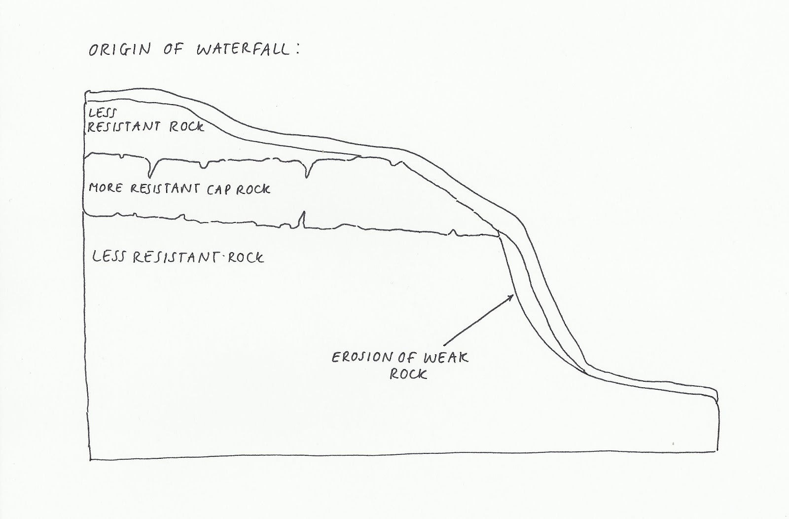 Diagram Of How A Waterfall Is Formed Wireing Formation