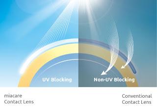 teknologi UV blocking