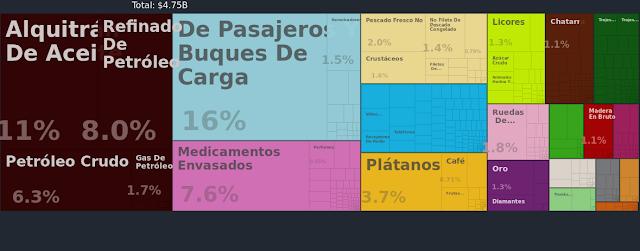 Principales exportaciones de Panamá