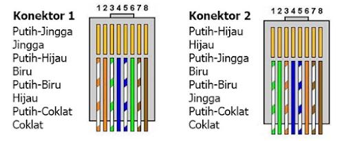 Urutan Kabel Crossover (Dua Ujung yang berbeda)