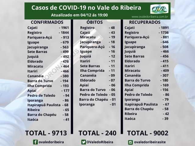 Vale do Ribeira soma 9713 casos positivos, 9002 recuperados e 240 mortes do Coronavírus - Covid-19