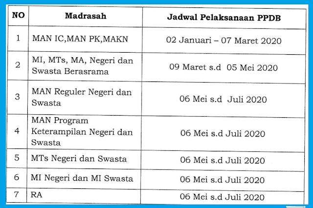 Jadwal PPDB Berdasarkan Juknis PPDB RA MI MTS MA MAK Tahun Pelajaran 2020/2021