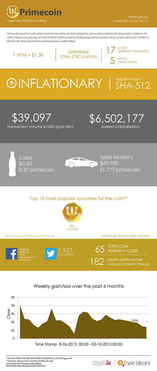primecoin xpm cryptocurrency infographics