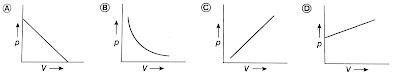 য়েলের সূত্রের p-V লেখচিত্র