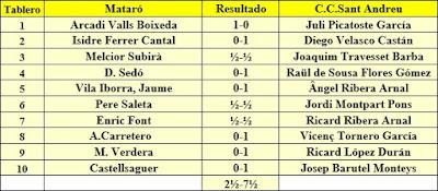 Ronda 5 del campeonato de Catalunya por equipos de 1962