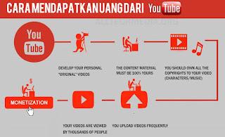 Mencari uang lewat youtube adsense