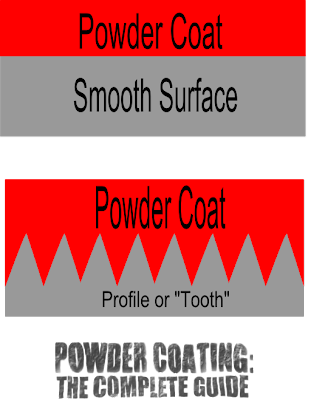 powder coating sandblasting media blasting profile tooth adhesion