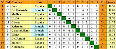 Clasificación del II Torneo Internacional de Ajedrez de Sitges 1949
