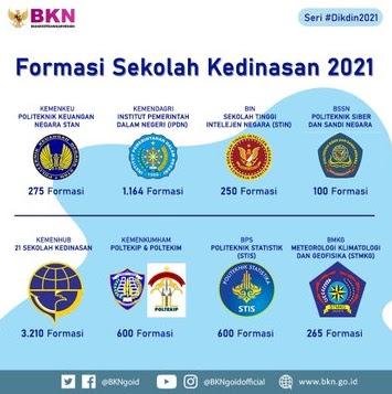 Link Pendaftaran Sekolah Kedinasan PKN STAN, IPDN, STIS 2021 zotutorial.com