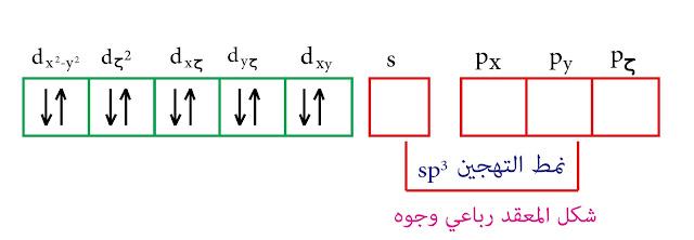 التهجين من النمط sp³ نظرية رابطة التكافؤ الزنك الثنائي