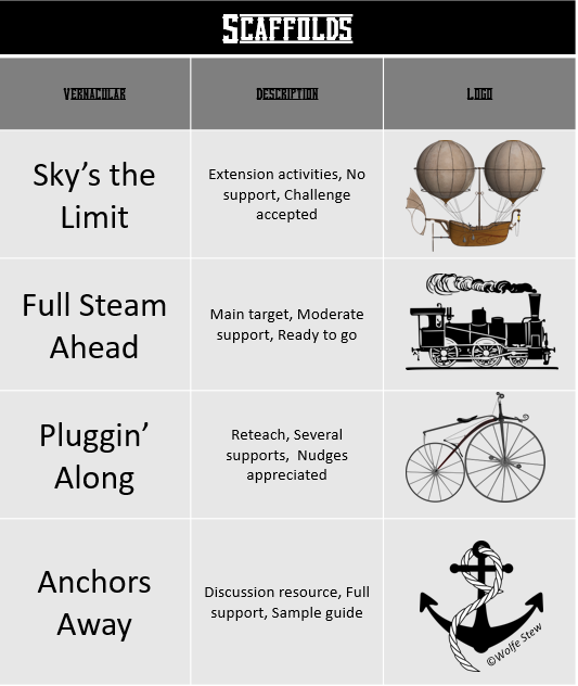 A graphic explaining the vernacular used for our differentiation levels in the Silas (the STEAM Team Scientist) pack for your 4th, 5th or 6th grade learner.