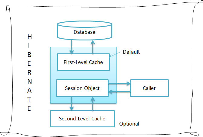 Hibernate second level caching
