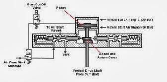 Pneumatic Valve Springs Rotary Valve Wiring Diagram ~ Odicis