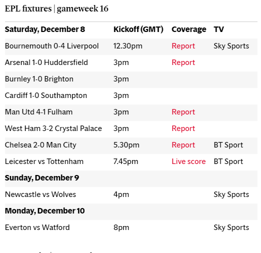 EPL table, fixtures, predictions, results and live scores for