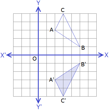 Example 4: Solution: Object and image on a graph.