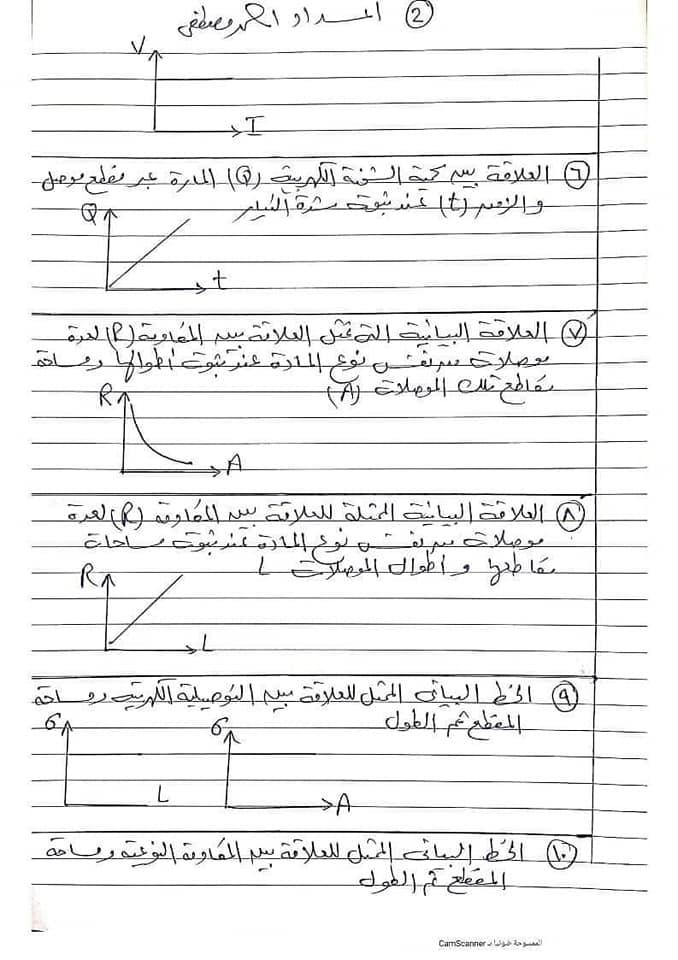 مراجعة نهائية على المنحنيات - فيزياء الثانوية العامة 2