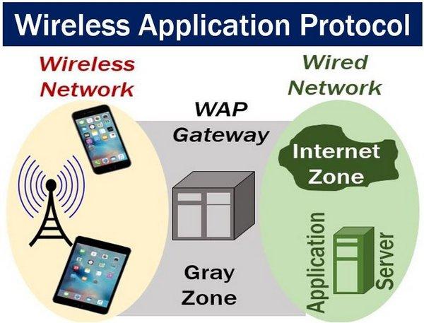 Cara kerja teknologi WAP