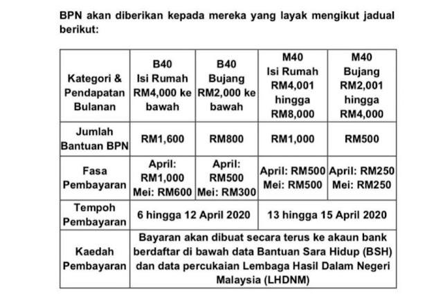 Pembayaran Bantuan PRIHATIN Nasional (BPN) Fasa 1 Bermula Isnin, 6 April 2020