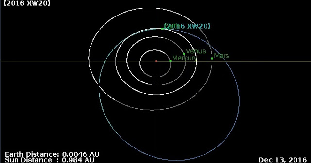 Orbit diagram of the asteroid 2016 XW20. Credit: NASA/JPL