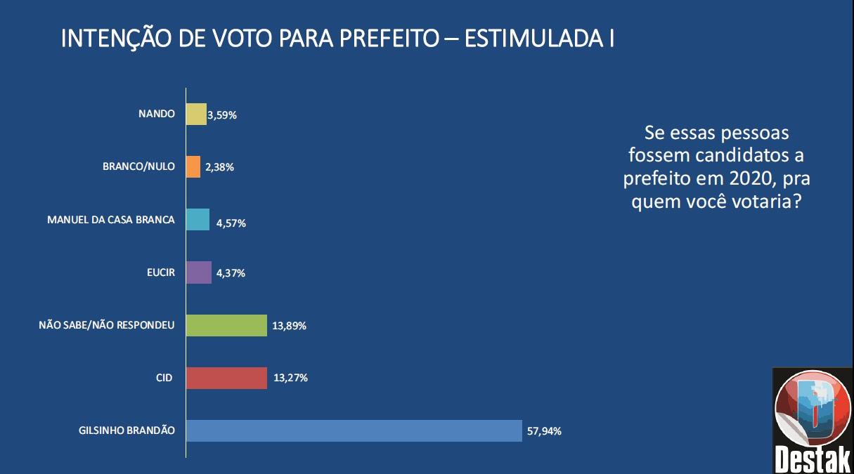 Gilsinho, eleição em Uruará
