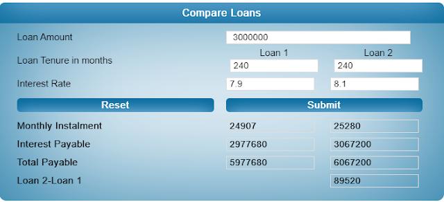 Loan-Comparison
