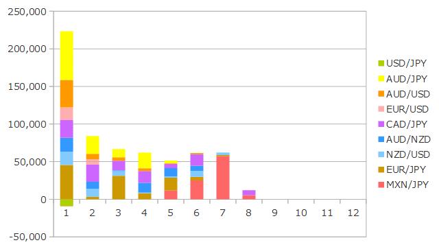 2019年8月までのFXの運用成績