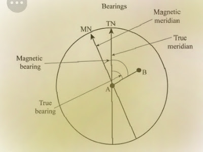 What -is -the -magnetic -meridian..