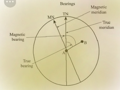 What is the magnetic meridian.