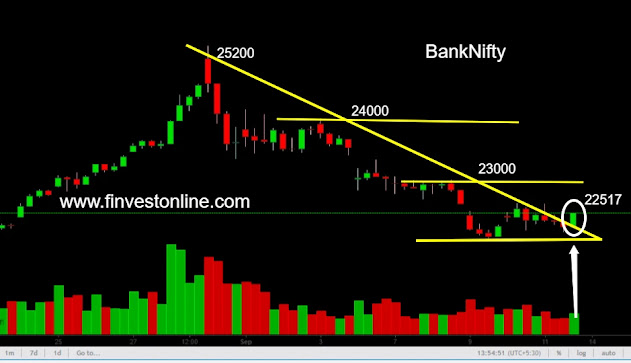 banknifty price  finvestonline.com