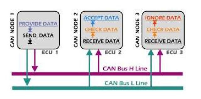 Understand CAN Protocol – In Simple Way - Tech Auto Talk - TAT