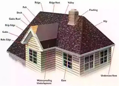 pitched roofs  basic elements, pitched roofs, lean-to-roof , gable roof, hip roof, gambrel roof, mansard or curb roof, deck roof, Types of Roof,