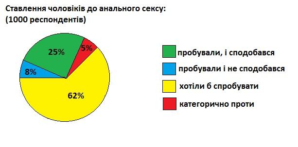 Скльки вдсоткв укранцв займаться анальний секс