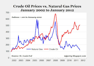 Why This Time Could Be Different: Rising Oil Prices Are Being Offset By Falling Natural Gas Prices thumbnail