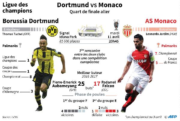 Ligue des champions - le Borussia Dortmund et l'AS Monaco, les faux frères