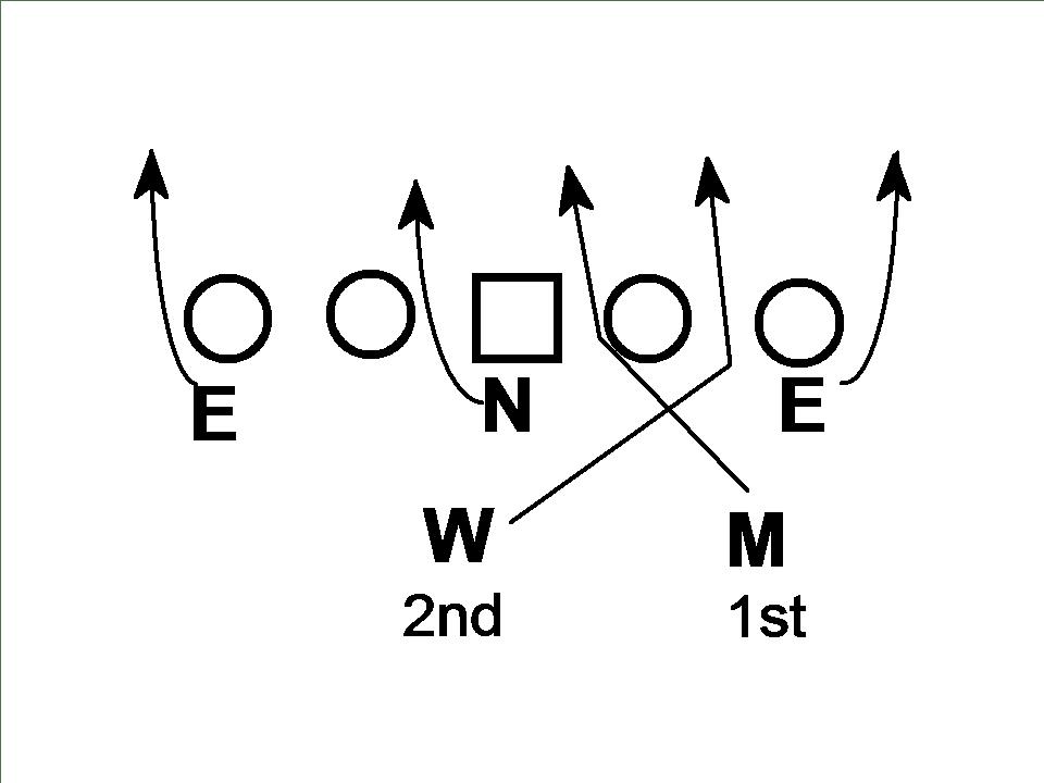 Coach Hoover Football: Film Study: 2016 Clemson Defense vs Louisville