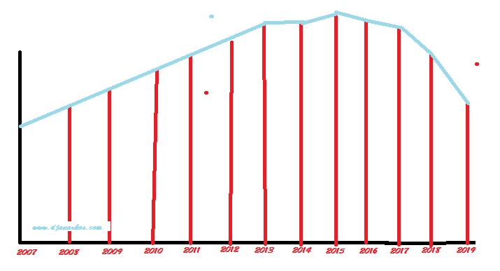 Statistik pengguna dan pembaca blog tahun 2019
