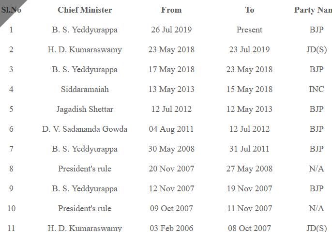 List of Chief Ministers of Karnataka