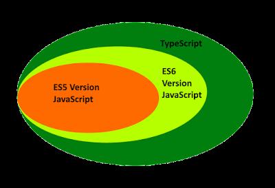typescript javascript