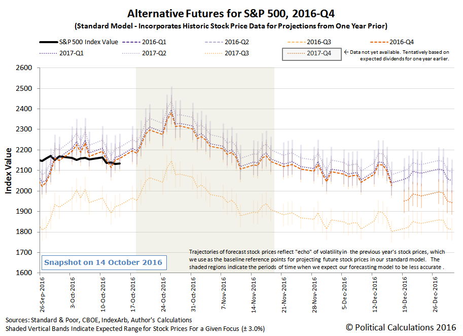 Alternative Futures - S&P 500 - 2016Q4 - Standard Model - Snapshot on 2016-10-14