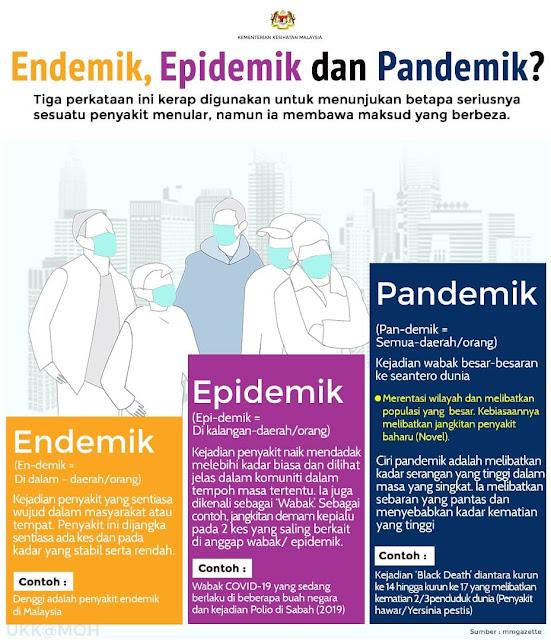 COVID-19 sudah jadi wabak Pandemik