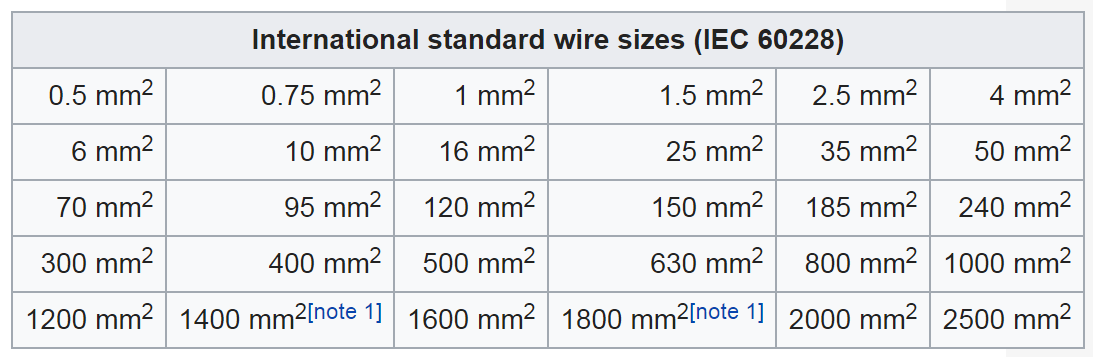 International standard wire sizes iec 60228 im an electrician in engineering applications it is often most convenient to describe a wire in terms of its cross section area rather than its diameter because the cross greentooth