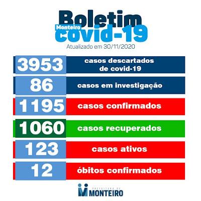 Confira o boletim da COVID-19 em Monteiro divulgado nesta segunda, 30